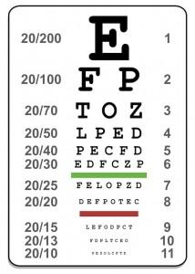 ABC eyes chart