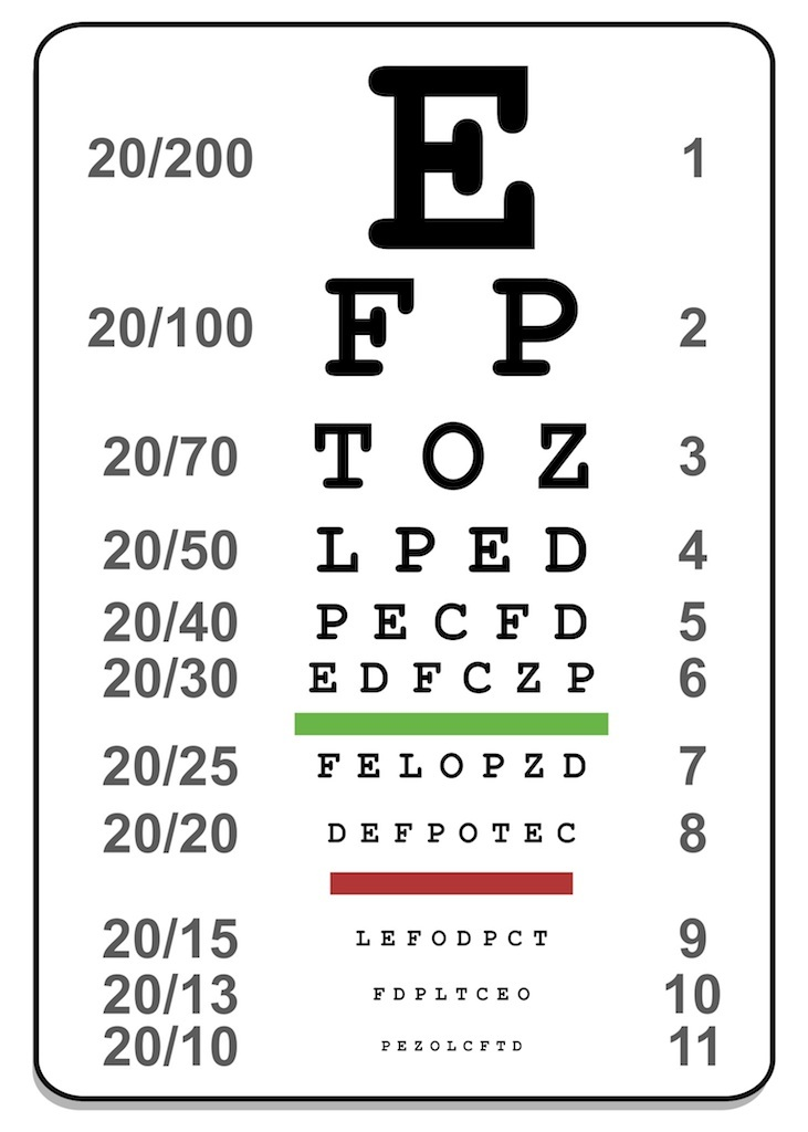 Frequently Asked Vision Questions about ABC eyes chart